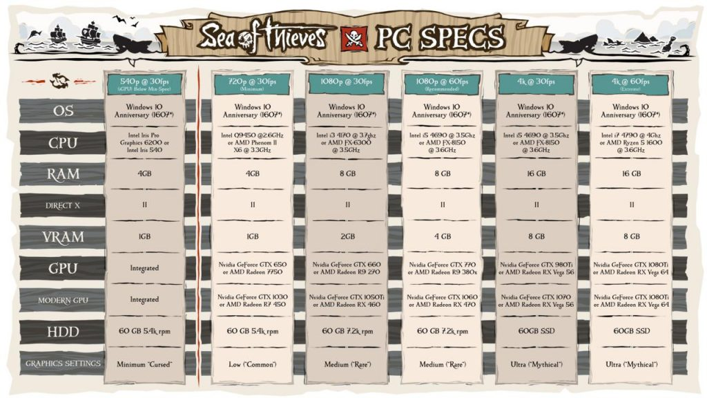 Sea Of thieves, requisitos