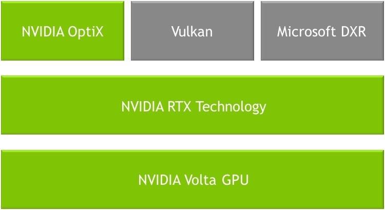 NVIDIA Ray-Tracing